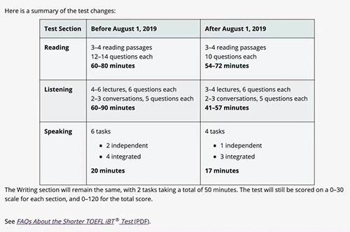 托福重磅改革:减少2个口语task,及机器评分最新解读!