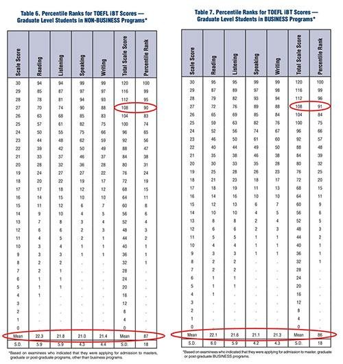 2018年托福官方分数报告