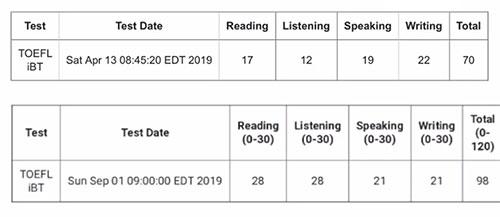 Fiona提分榜 | 托福听力12-28分经验分享