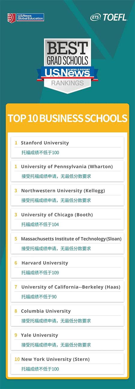 官方数据:2021年全美研究生申请的托福成绩要求!