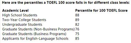 托福100分是什么水平?能申请哪些学校?